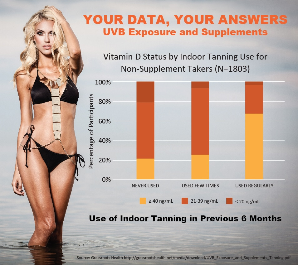 UVB Exposure and Supplements 6.27.13_Tanning_chart_date_070113_r